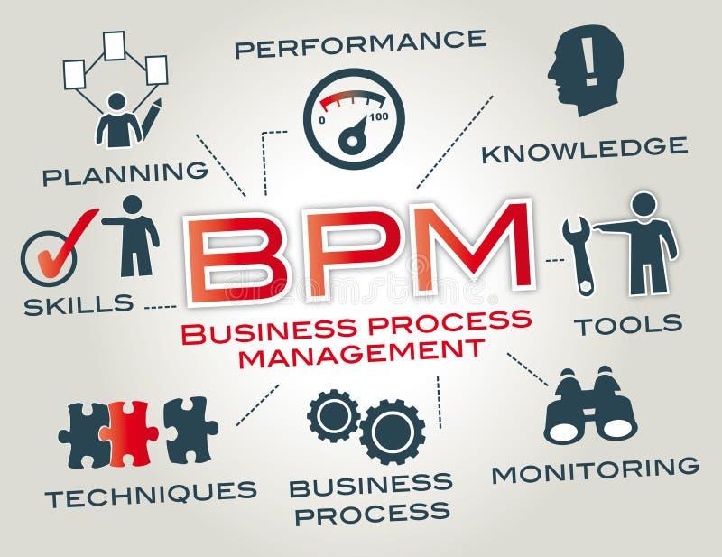 bpm - het concept van het bedrijfsprocesbeheer royalty-vrije stock afbeeldingen