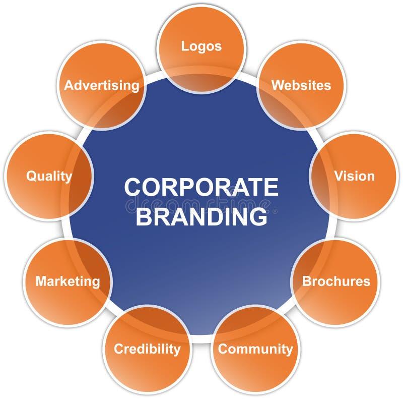 brännmärka företags diagram stock illustrationer