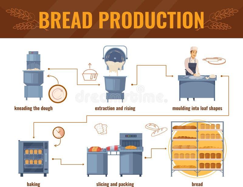 Brödproduktiontecknad film Infographics stock illustrationer