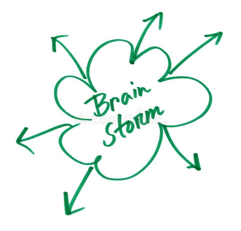 Brain Storm som är skriftlig i wihitepapper arkivfoto
