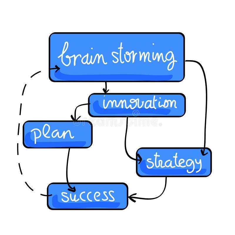 brainstorming wykonuje schemat ilustracji