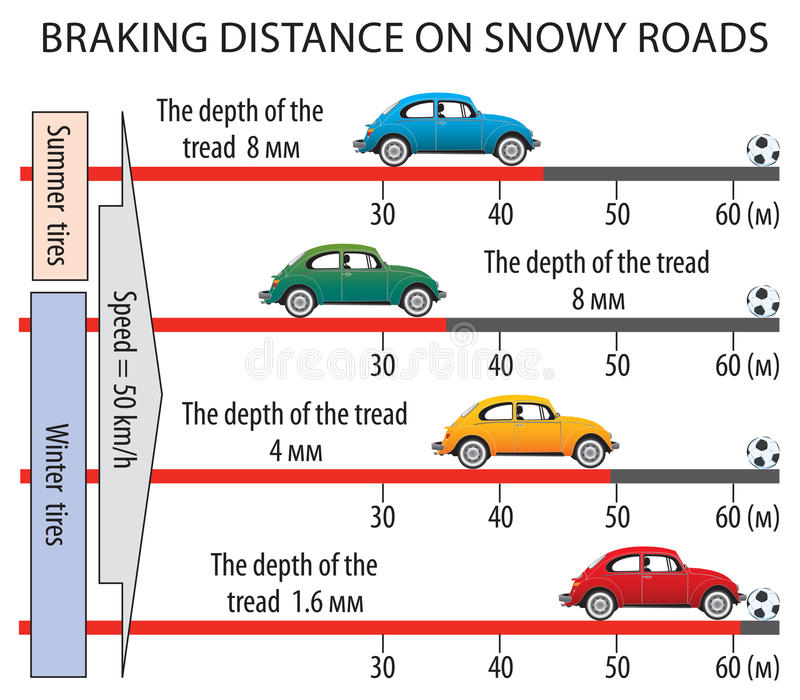 Download Braking Distance On Snowy Roads Stock Vector - Illustration: 23555638