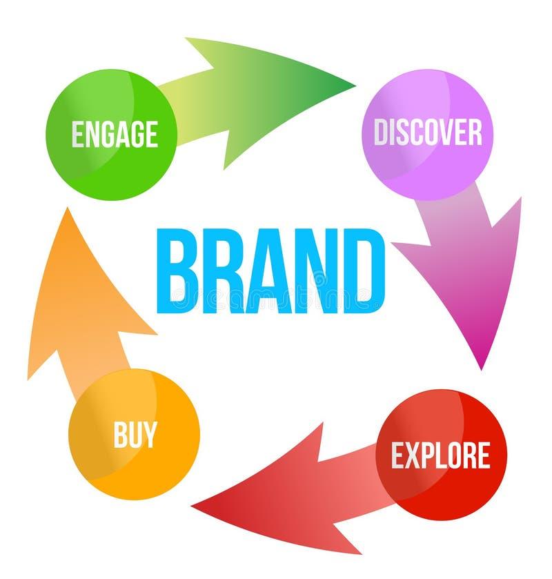 Brand concept stock illustration