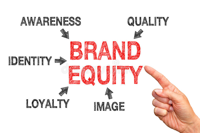 Brand equity concept. Finger pointing at brand equity with associated words on a white background, business concept stock images