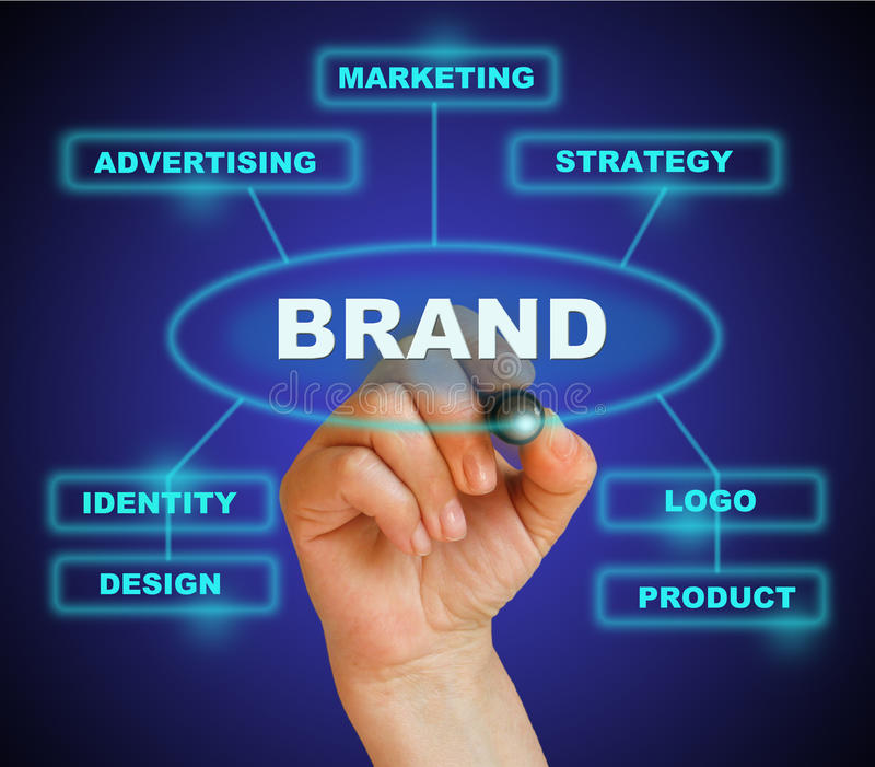 BRAND stock images