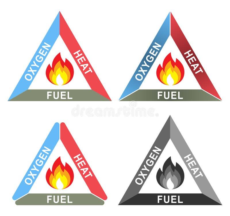 Branddriehoek of Verbrandingsdriehoek: Zuurstof, Hitte en Brandstof royalty-vrije illustratie