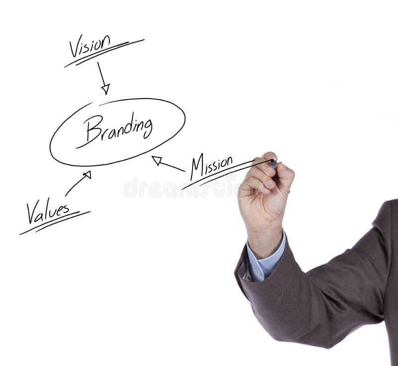 Free Branding Solution Schema Royalty Free Stock Photo - 18060005