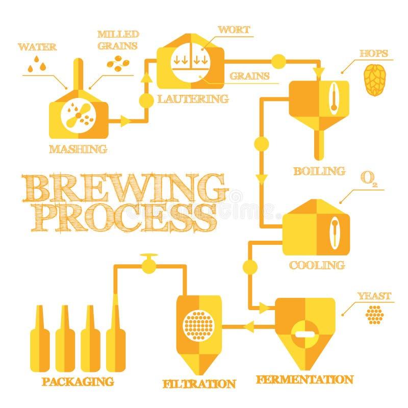 Brassage infographic illustration de vecteur