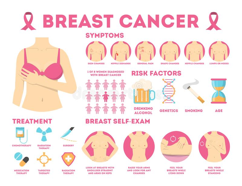 Breast cancer pink infographic for woman awareness. Symptoms of disease and self examination. Breast illness, sign of cancer. Isolated vector illustration in vector illustration