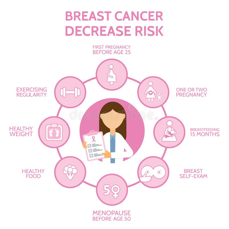 Breast canser awareness with infographics elements. Decrease risk of breast cancer. Banner with woman doctor and icons. Medical examination. Breast self vector illustration