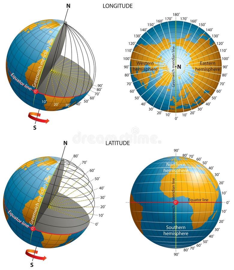 Breedte-lengte-coördinaten royalty-vrije illustratie