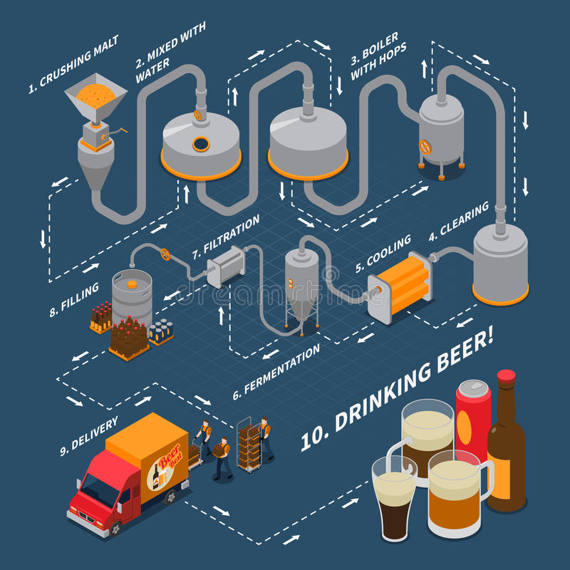 Brewery Isometric Flowchart. With beer production symbols on blue background vector illustration royalty free illustration