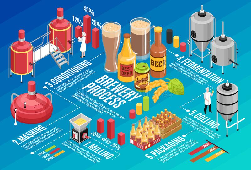 Brewery Isometric Infographic royalty free illustration