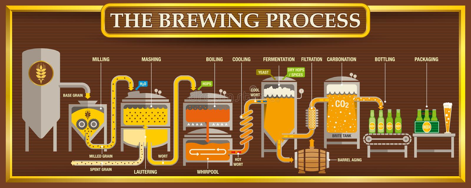 The Brewing Process info-graphic with beer design elements on brown background with golden frame royalty free illustration