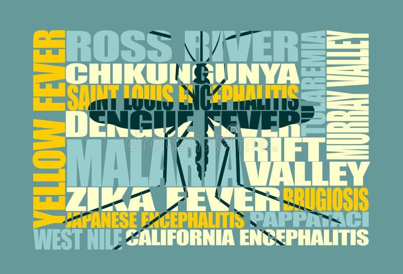 Brochure, rapport of vliegerontwerpachtergrond Muggen overgebrachte ziekten royalty-vrije illustratie