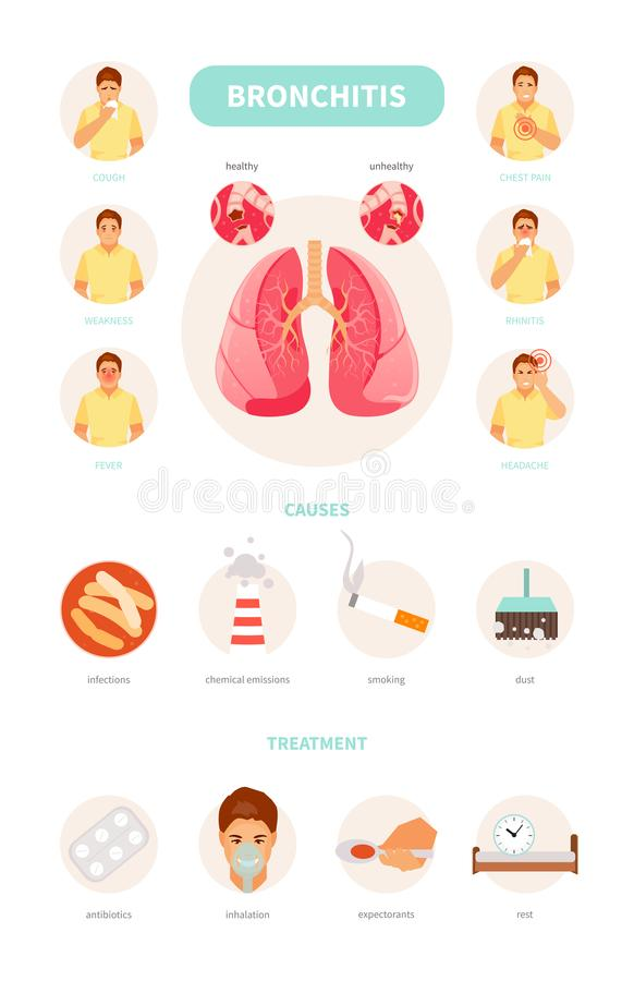 Bronchitissymptome, -ursachen und -behandlung vektor abbildung