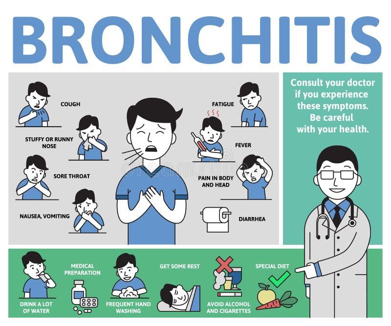 Bronchitissymptomen en behandeling Infographicaffiche met tekst en karakter Vlakke vector horizontale illustratie, vector illustratie