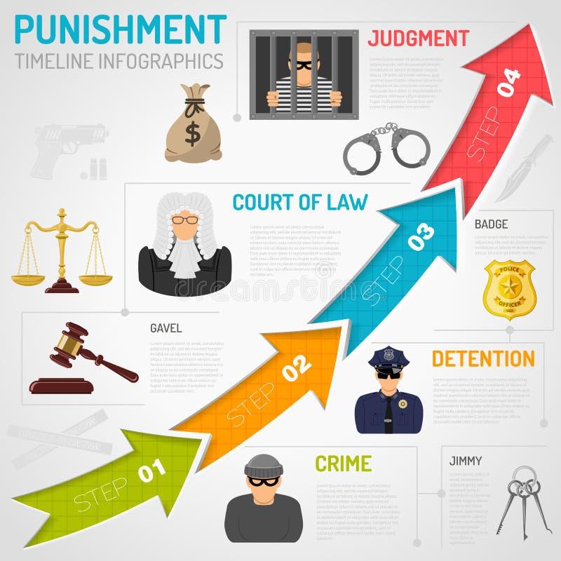 Brott och bestraffning Infographics stock illustrationer
