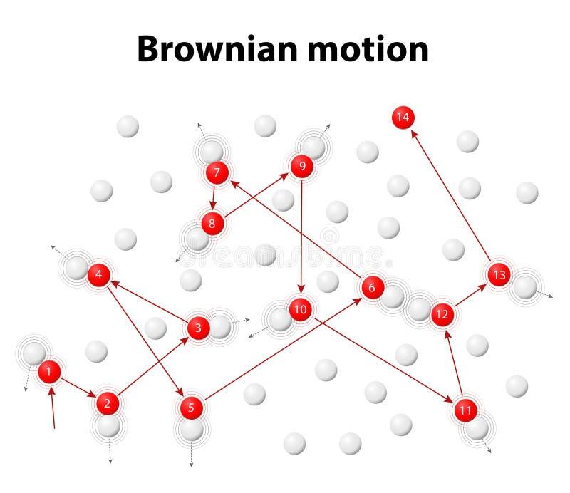 Brownbeweging of pedesis stock illustratie