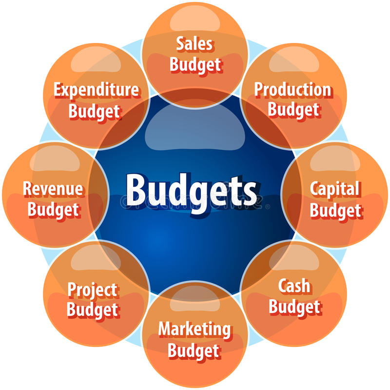 Preparing a Budget for a Child Care Business
