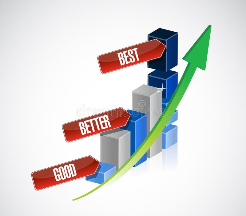 Buen, mejor, mejor gráfico de negocio stock de ilustración
