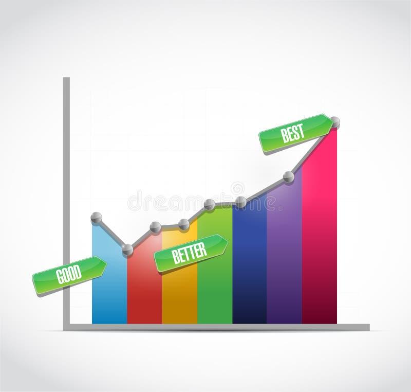 Buen, mejor, mejor gráfico de negocio del color stock de ilustración