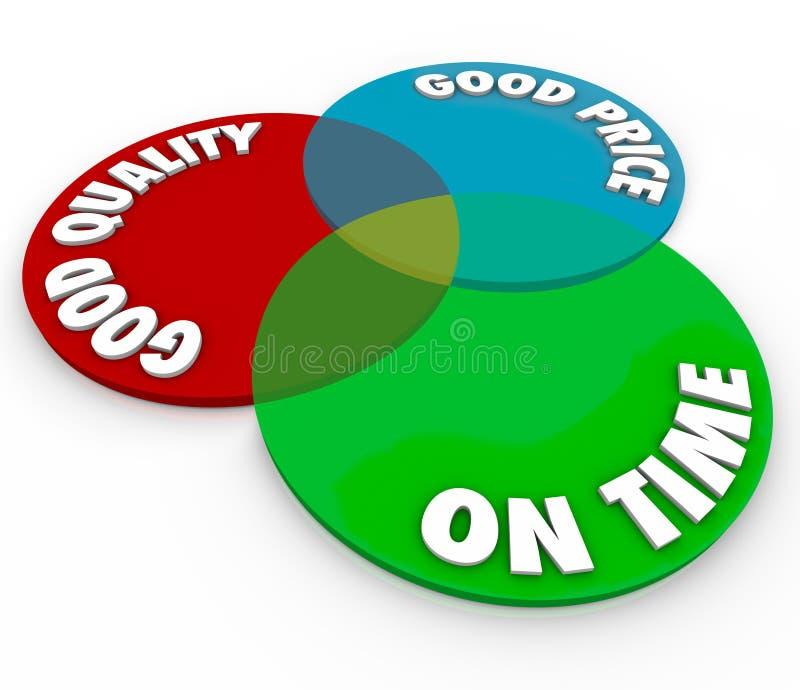 Buena calidad del precio el tiempo Venn Diagram Perfect Ideal Service ilustración del vector