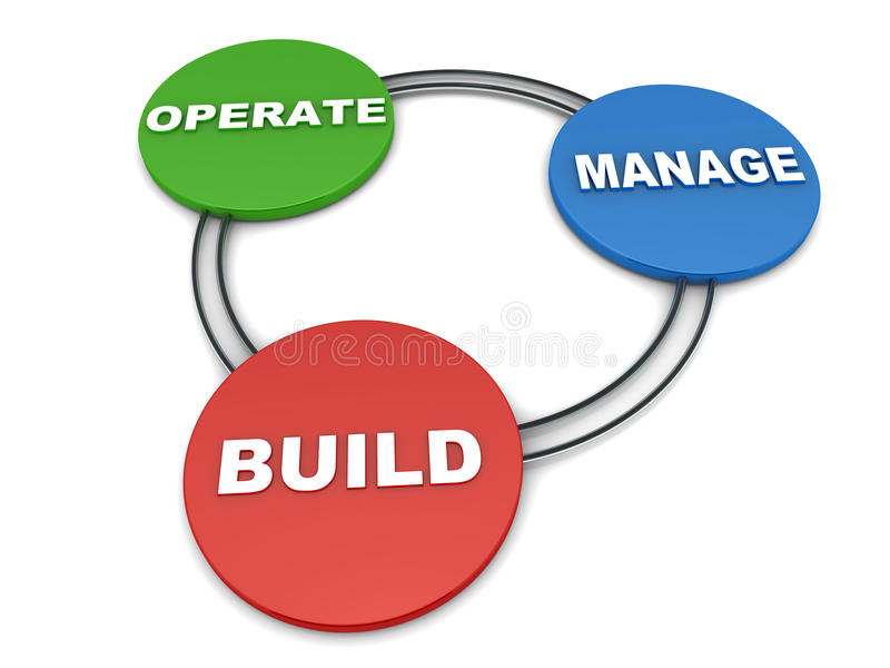 Build operate and manage model. Model of build operate and manage, contract model of infrastructure, software and other projects stock illustration
