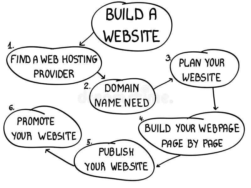 Build website. Six steps for build website stock illustration