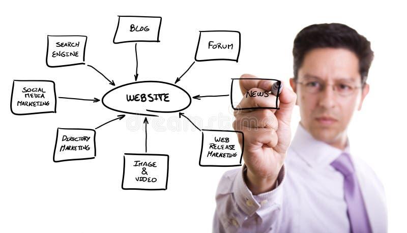 Building a website. Businessman drawing a website schema in a whiteboard