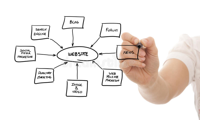 Building a website. Hand drawing a website schema in a whiteboard