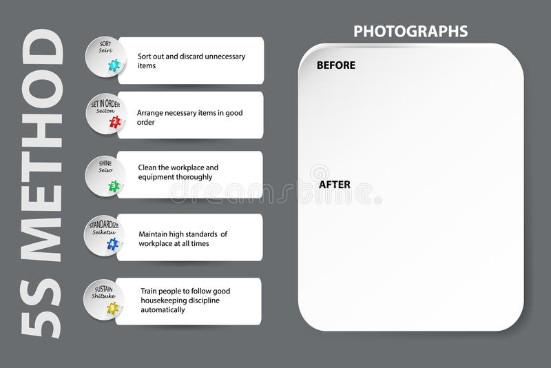 Bulletin Board for implementation of 5S method. The individual steps are briefly described. Empty space for Before and After photos is on the right side of the royalty free illustration