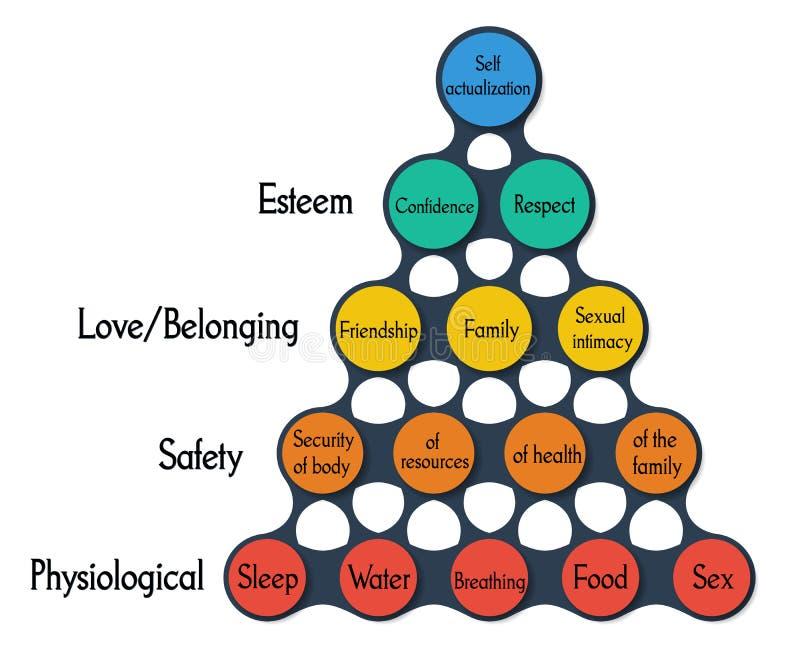 Bunte Runde Metaball-Schablone maslow Pyramide stock abbildung