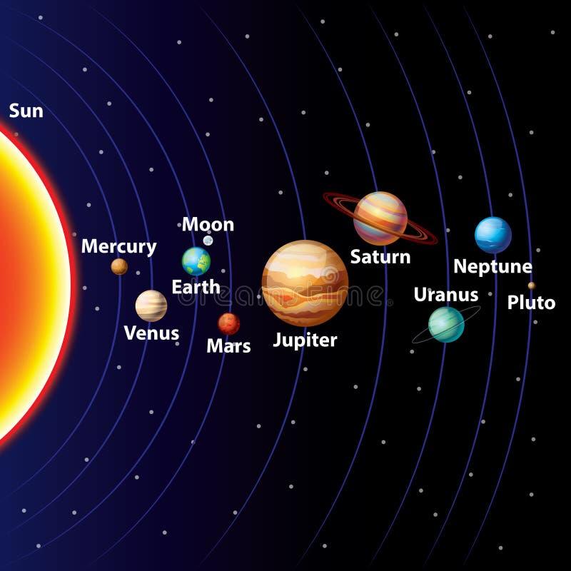 Bunter Vektorhintergrund des Sonnensystems lizenzfreie abbildung