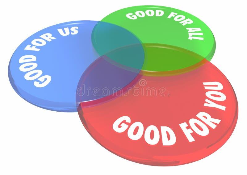Buon per voi noi tutto il Venn Diagram Circles illustrazione di stock