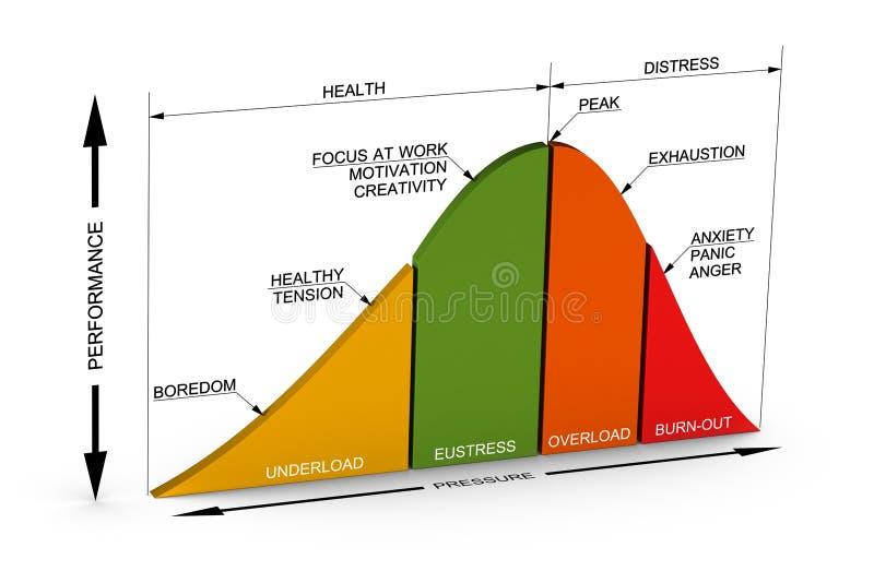 Buona e cattiva curva di sforzo, Eustress illustrazione di stock