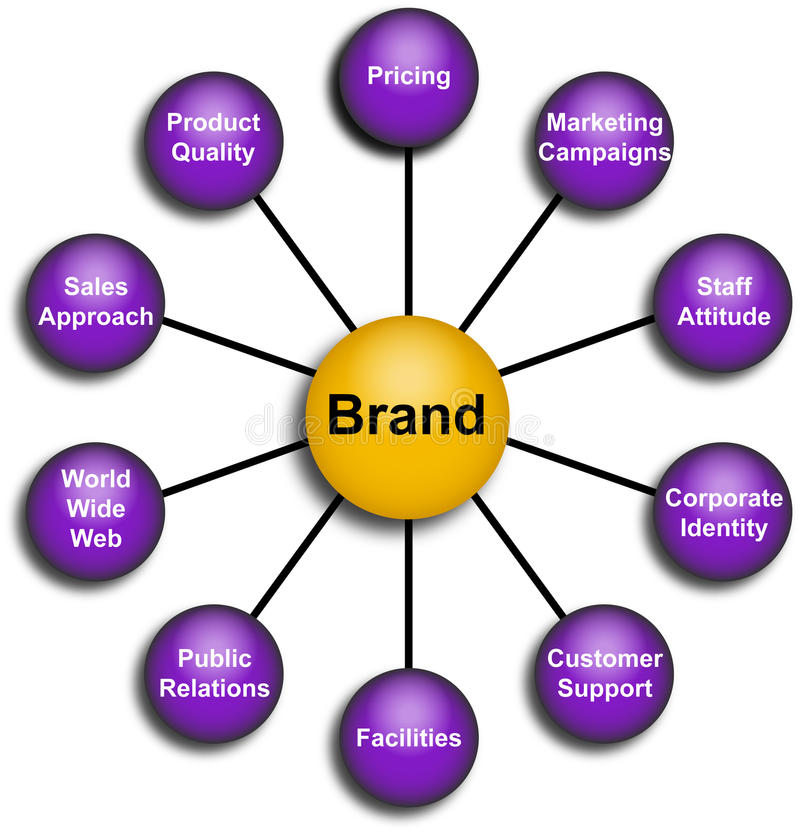 Business brand elements diagram. Clear diagram of all elements of a brand stock illustration