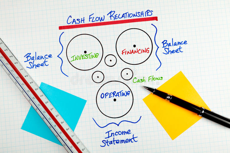 Business Cash Flow Accounting Relationship Diagram stock photography