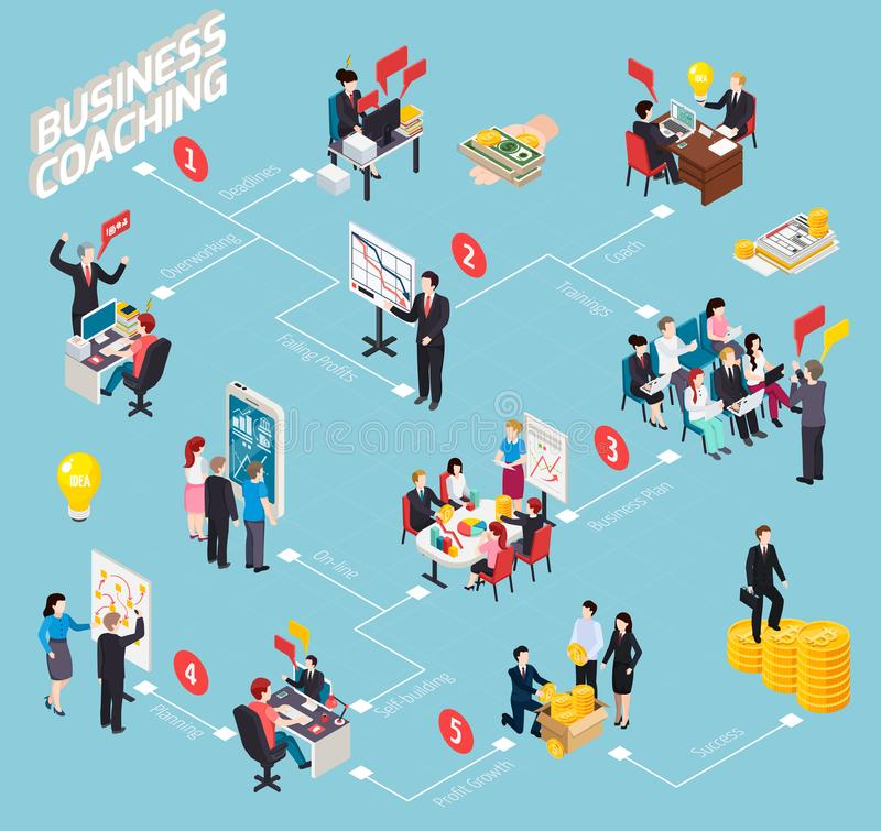 Business Coaching Isometric Flowchart. Staff development stages from overworking and falling profit to professional success vector illustration royalty free illustration