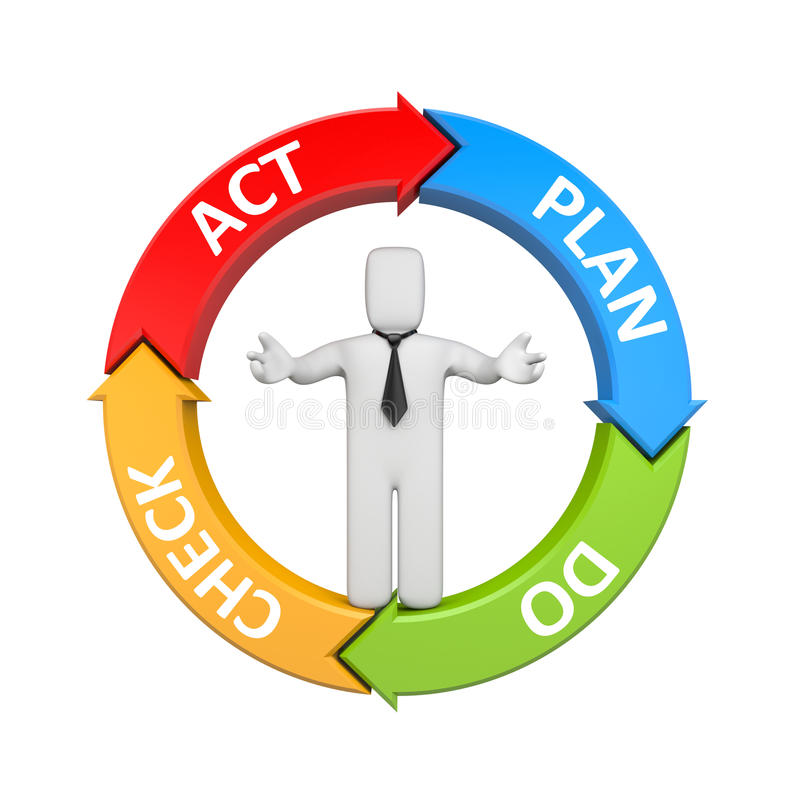 Plan Do Check Act diagram with businessman. Business concept. Separated on white vector illustration