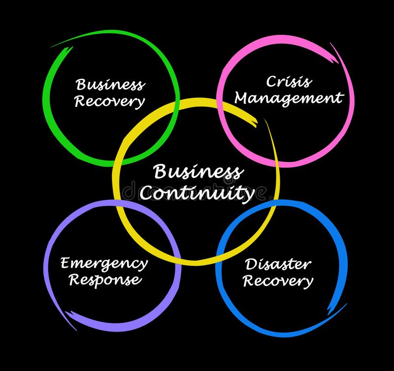 Business Continuity. Important components of Business Continuity vector illustration
