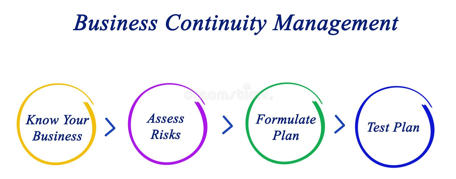 Business Continuity Planning. Important components of Business Continuity Planning royalty free illustration