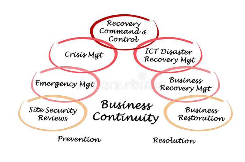 Business Continuity. Prevention and Resolution royalty free illustration