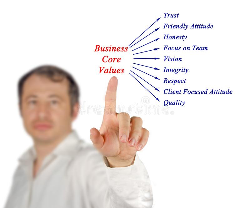 Business core values. Presenting сomponents of Business core values stock photo