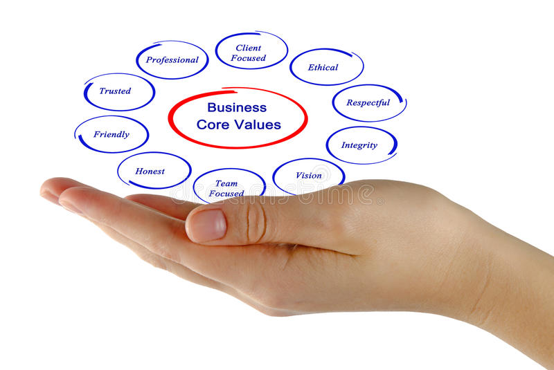 Business core values. Presenting Diagram of Business core values royalty free stock photo