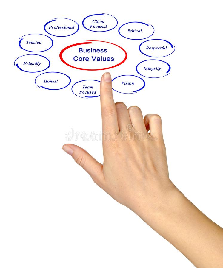 Business core values. Presenting diagram of Business core values royalty free stock photography