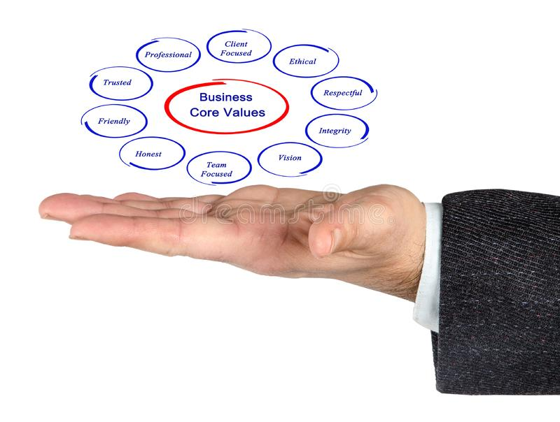 Business core values. Presenting diagram of Business core values stock images