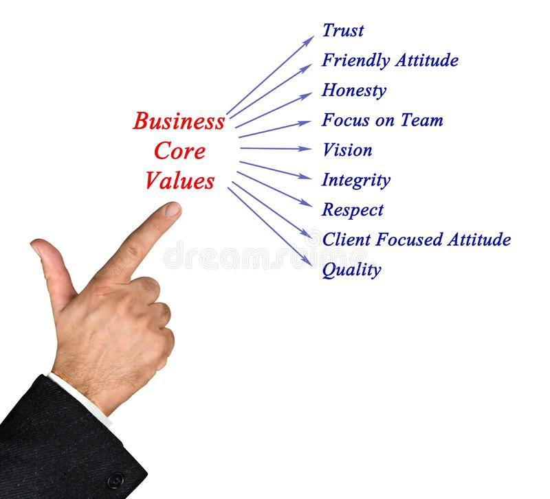 Business core values. Presenting important Business core values stock image