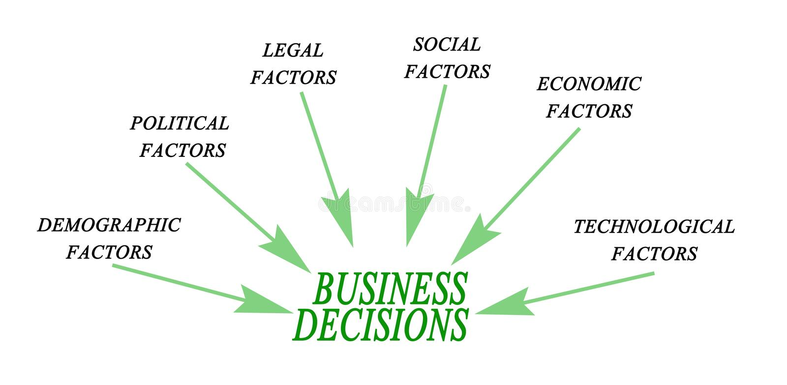 Business Decisions stock illustration