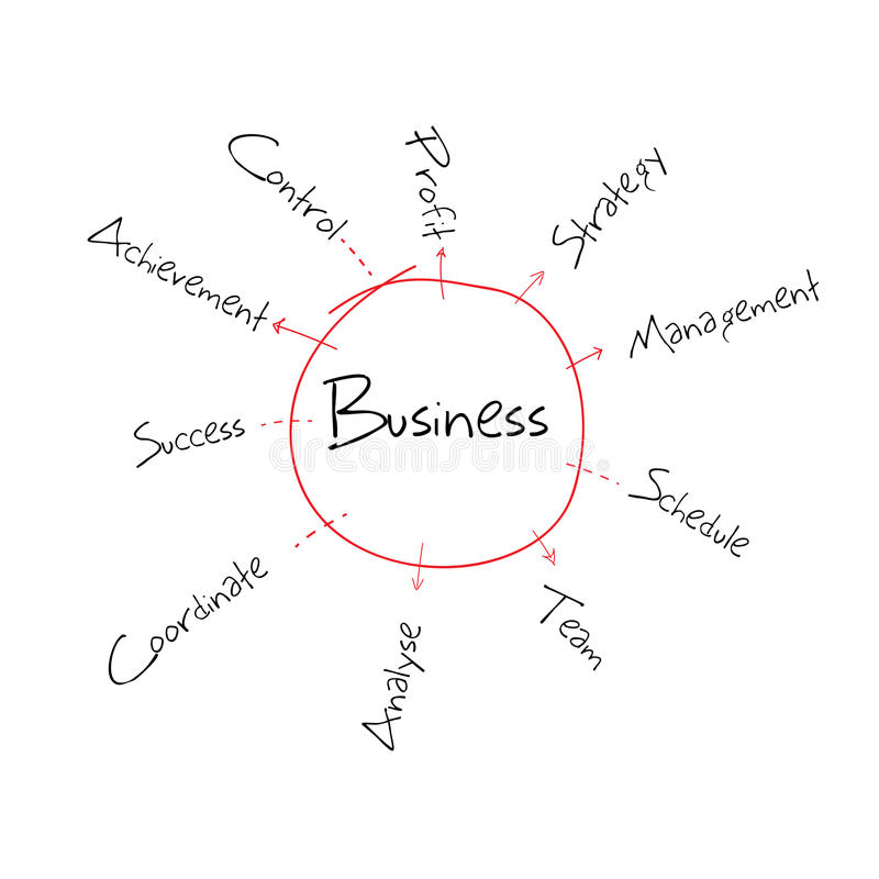 Business Diagram. Illustration of hand drawn sketch of business diagram royalty free illustration